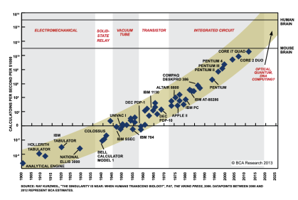 Moore's law: the exponential growth in computational power since 1900.